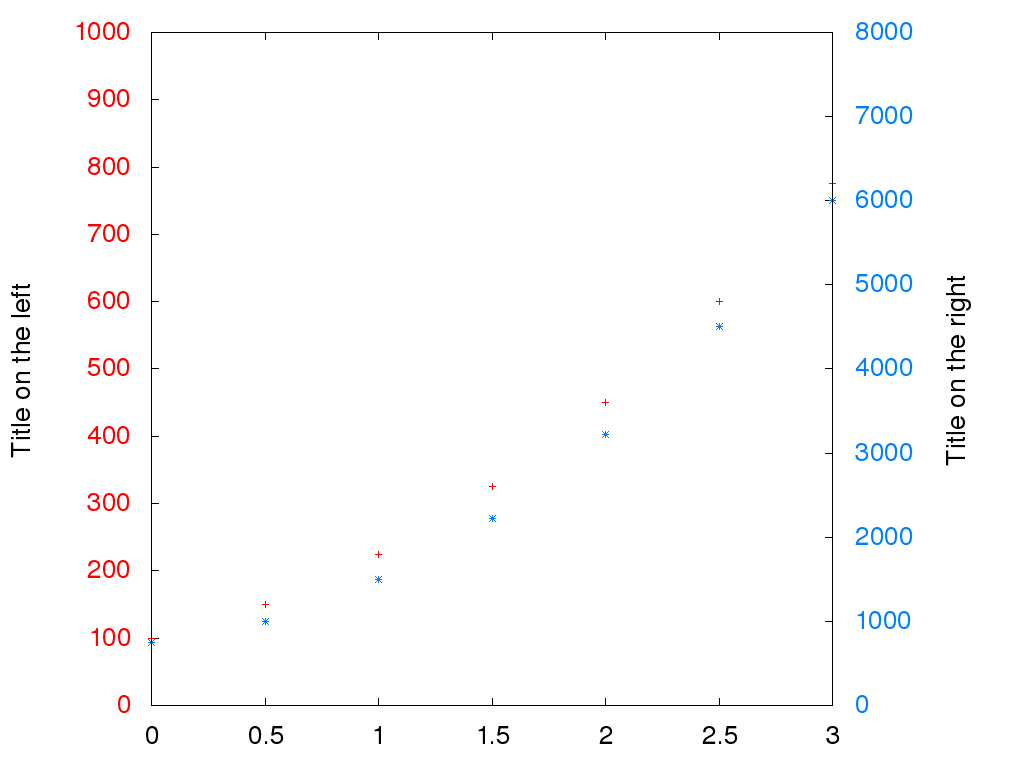 Gnuplot graphics with 2 different scales
